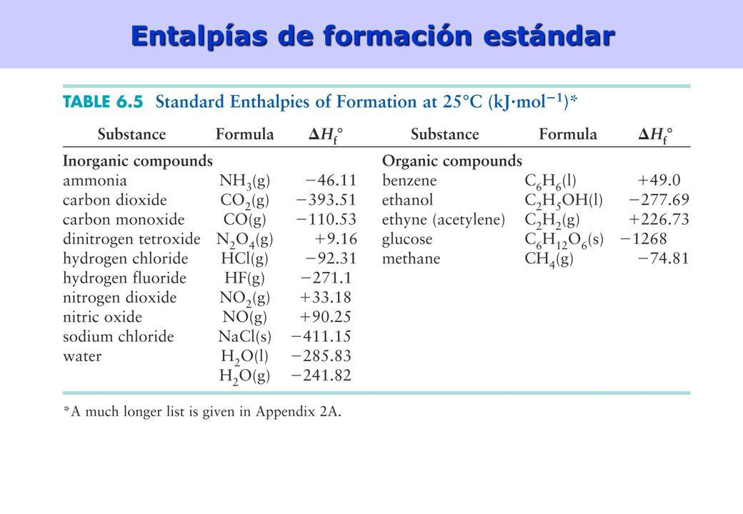 27 Entalpías de formación estándar Reacción de formación: reacción de síntesis de un compuesto a partir de sus elementos en sus formas termodinámicas