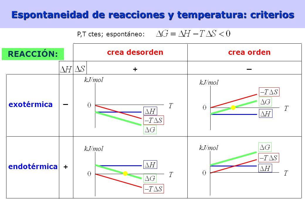 45 Energía libre de Gibbs y espontaneidad 1) Reacciones exotérmicas ( H<0) con aumento de desorden ( S>0) H <0 -T S <0 ΔG <0 a cualquier temperatura r