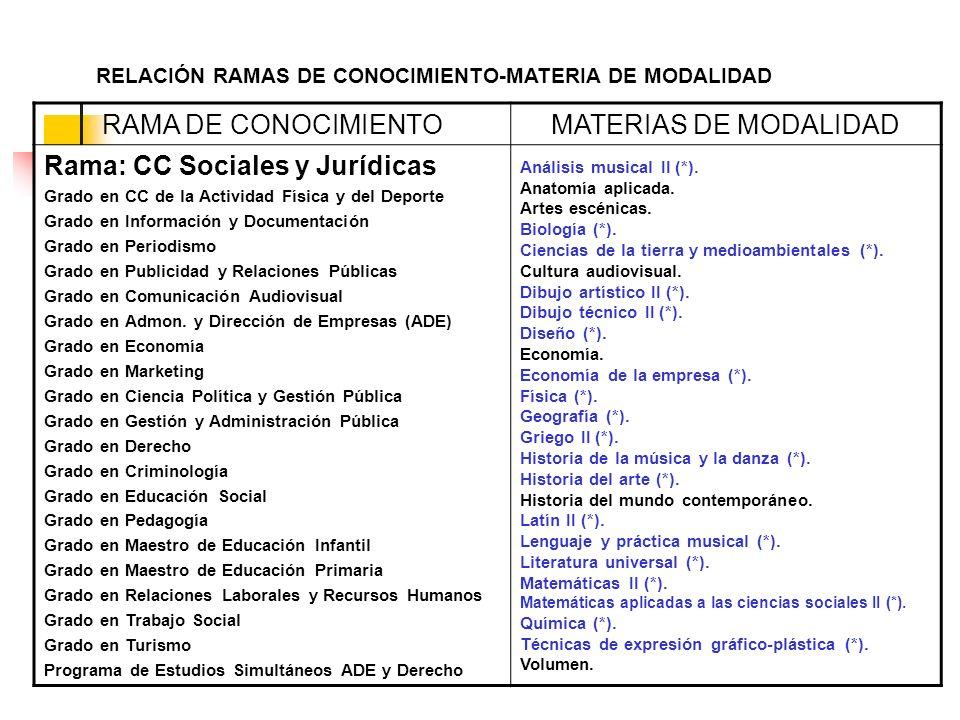 RELACIÓN RAMAS DE CONOCIMIENTO-MATERIA DE MODALIDAD RAMA DE CONOCIMIENTOMATERIAS DE MODALIDAD Rama: CC Sociales y Jurídicas Grado en CC de la Activida
