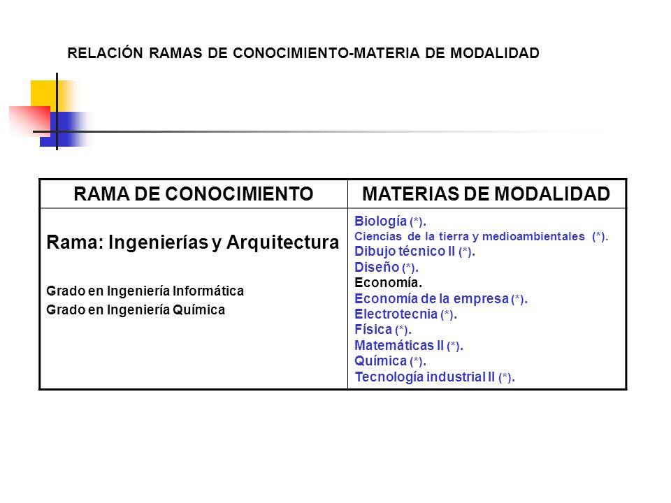 RELACIÓN RAMAS DE CONOCIMIENTO-MATERIA DE MODALIDAD RAMA DE CONOCIMIENTOMATERIAS DE MODALIDAD Rama: Ingenierías y Arquitectura Grado en Ingeniería Informática Grado en Ingeniería Química Biología (*).