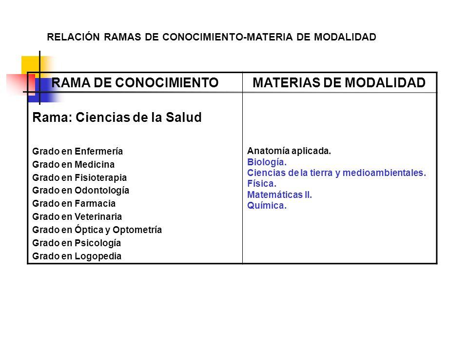 RELACIÓN RAMAS DE CONOCIMIENTO-MATERIA DE MODALIDAD RAMA DE CONOCIMIENTOMATERIAS DE MODALIDAD Rama: Ciencias de la Salud Grado en Enfermería Grado en
