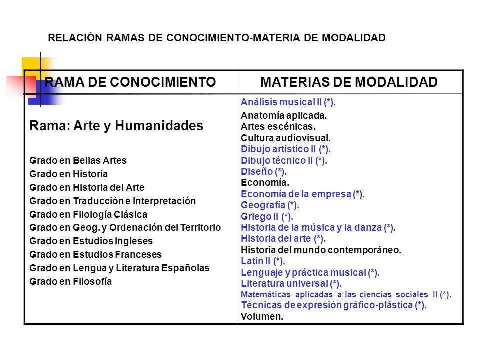 RELACIÓN RAMAS DE CONOCIMIENTO-MATERIA DE MODALIDAD RAMA DE CONOCIMIENTOMATERIAS DE MODALIDAD Rama: Arte y Humanidades Grado en Bellas Artes Grado en