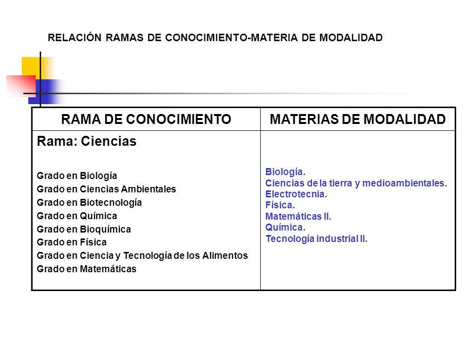 RELACIÓN RAMAS DE CONOCIMIENTO-MATERIA DE MODALIDAD RAMA DE CONOCIMIENTOMATERIAS DE MODALIDAD Rama: Ciencias Grado en Biología Grado en Ciencias Ambie