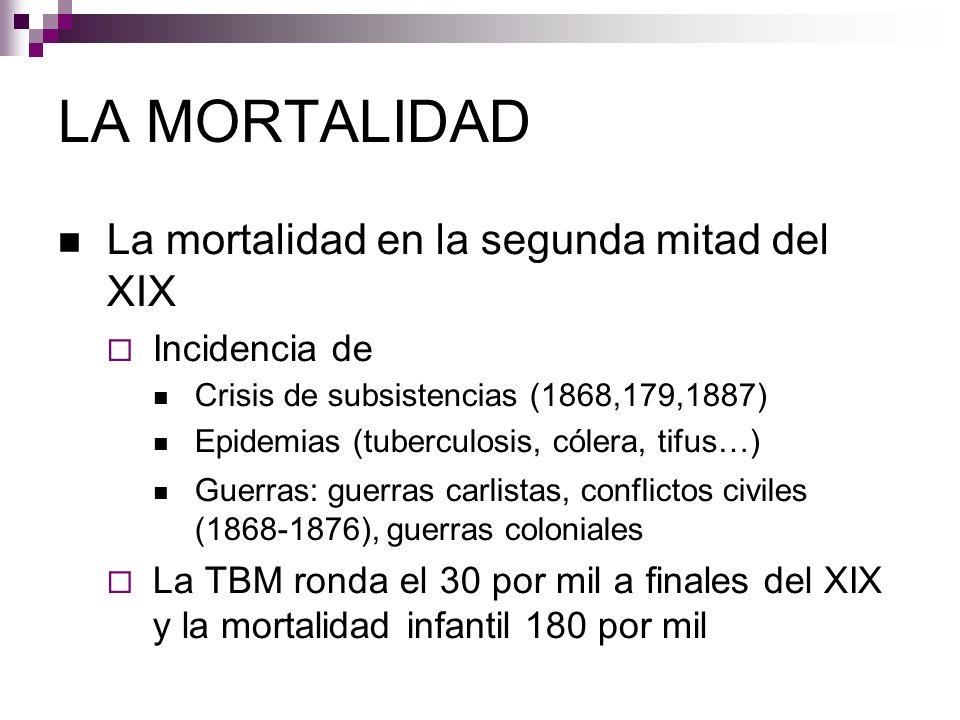 LA MORTALIDAD La mortalidad en la segunda mitad del XIX Incidencia de Crisis de subsistencias (1868,179,1887) Epidemias (tuberculosis, cólera, tifus…)