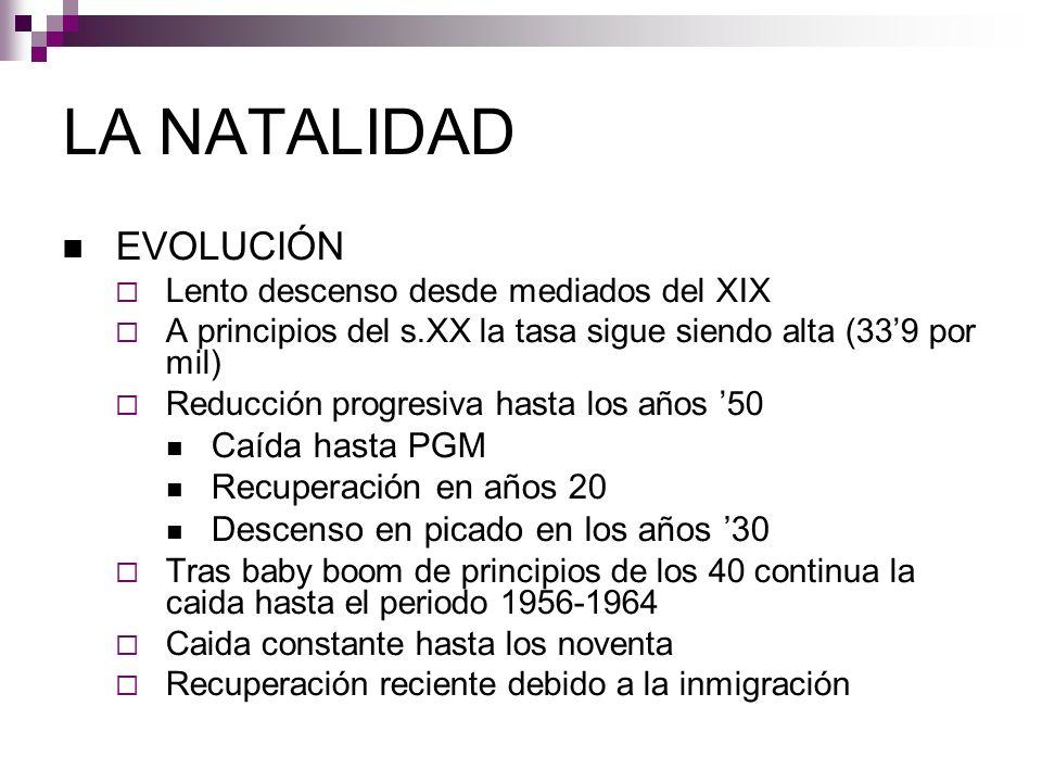 LA NATALIDAD EVOLUCIÓN Lento descenso desde mediados del XIX A principios del s.XX la tasa sigue siendo alta (339 por mil) Reducción progresiva hasta