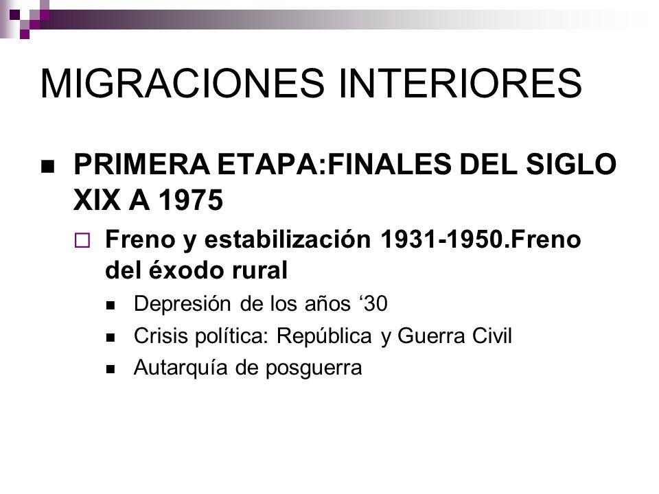 MIGRACIONES INTERIORES PRIMERA ETAPA:FINALES DEL SIGLO XIX A 1975 Freno y estabilización 1931-1950.Freno del éxodo rural Depresión de los años 30 Cris