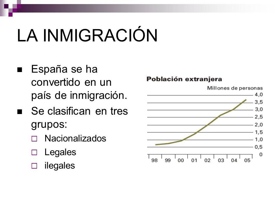 LA INMIGRACIÓN España se ha convertido en un país de inmigración. Se clasifican en tres grupos: Nacionalizados Legales ilegales