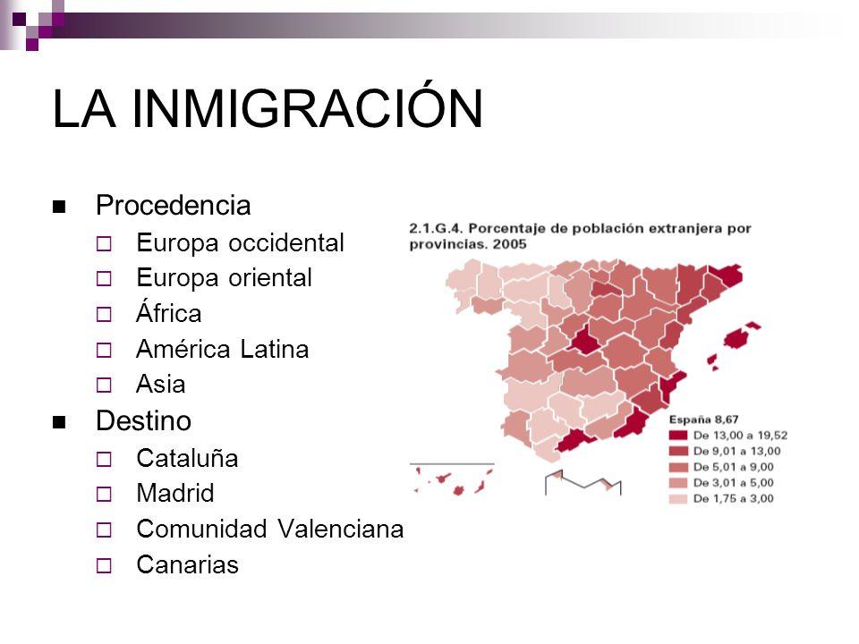 Procedencia Europa occidental Europa oriental África América Latina Asia Destino Cataluña Madrid Comunidad Valenciana Canarias