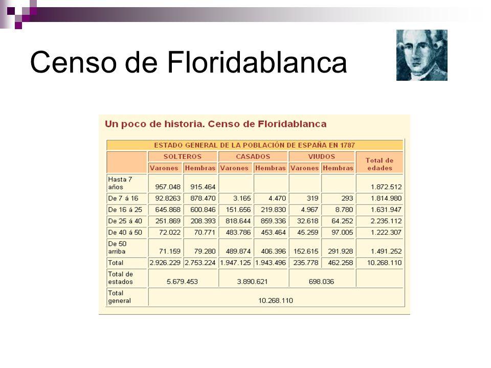 LA DISTRIBUCIÓN DE LA POBLACIÓN Características: Desequilibrio en el reparto de la población Áreas de fuerte concentración: Madrid, periferia e islas Áreas de gran vacío: interior a excepción de Madrid Factores Origen del desequilibrio.