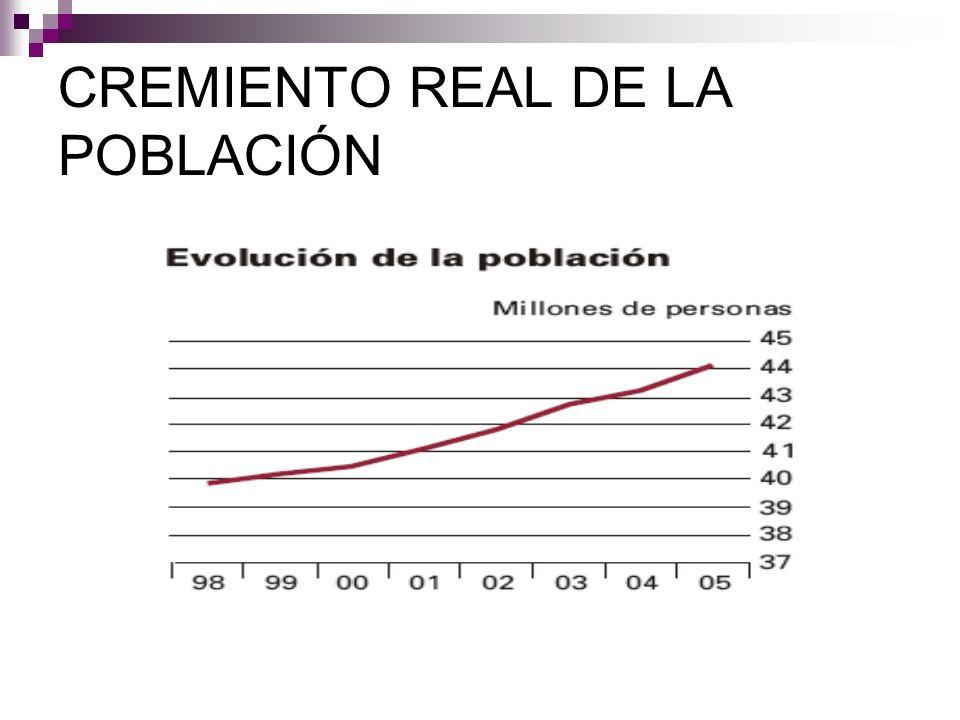 CREMIENTO REAL DE LA POBLACIÓN