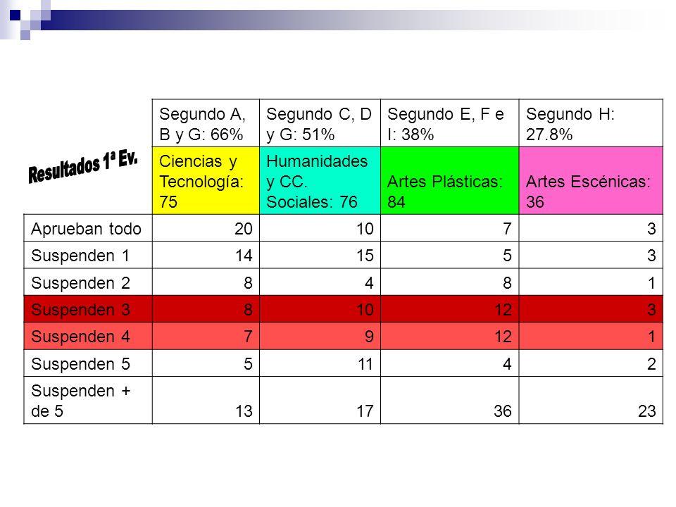 Admisión Enseñanzas CON límite de plazas (2011-2012) UM Logopedia (97) (7´815S) Medicina (200) (11´987J) Odontología (40) (10´821J) Veterinaria (95) (9´172J) Psicología (191) (6´955J) Óptica y Optometría (70) (5´402S)