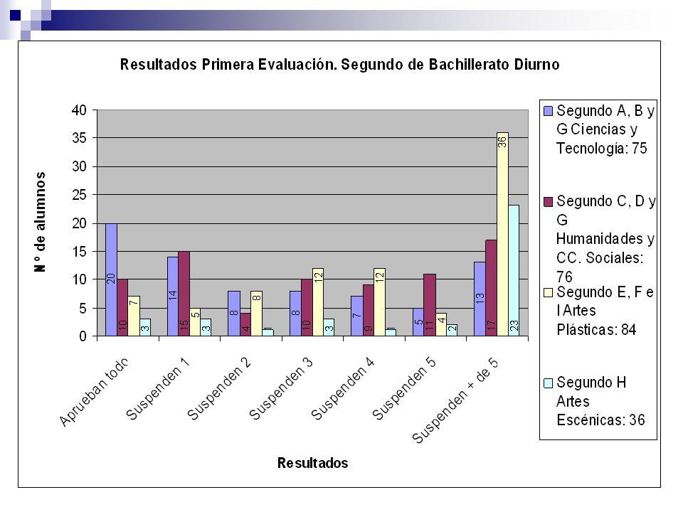 Admisión Enseñanzas CON límite de plazas (2011-2012) UM Biotecnología (40) (10´396J) Biología (112) (5´785J) Bioquímica (70) (8´574J) Ciencias y Tecnología de los Alimentos (60) (6´640S) Ciencias Ambientales (105) (6´316S) Física (60) (5´284S) Química (70) (5´326S) Matemáticas (60) (5´534S) Ingeniería Informática (200) (5´242S) Ingeniería Química (70) (5´437S)