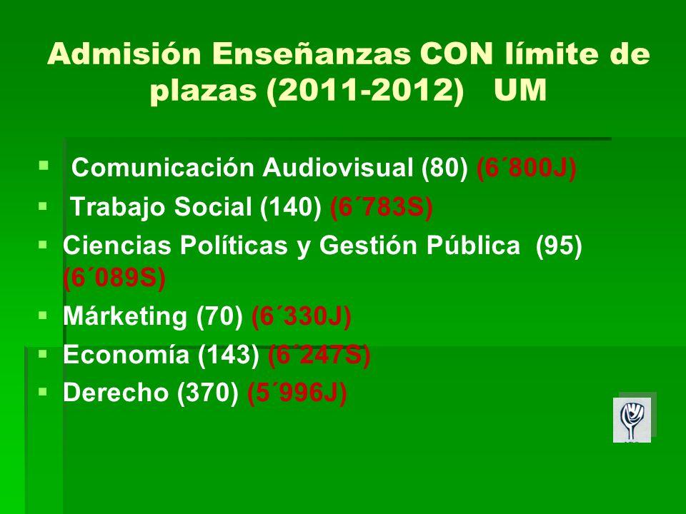 Admisión Enseñanzas CON límite de plazas (2011-2012) UM Comunicación Audiovisual (80) (6´800J) Trabajo Social (140) (6´783S) Ciencias Políticas y Gestión Pública (95) (6´089S) Márketing (70) (6´330J) Economía (143) (6´247S) Derecho (370) (5´996J)