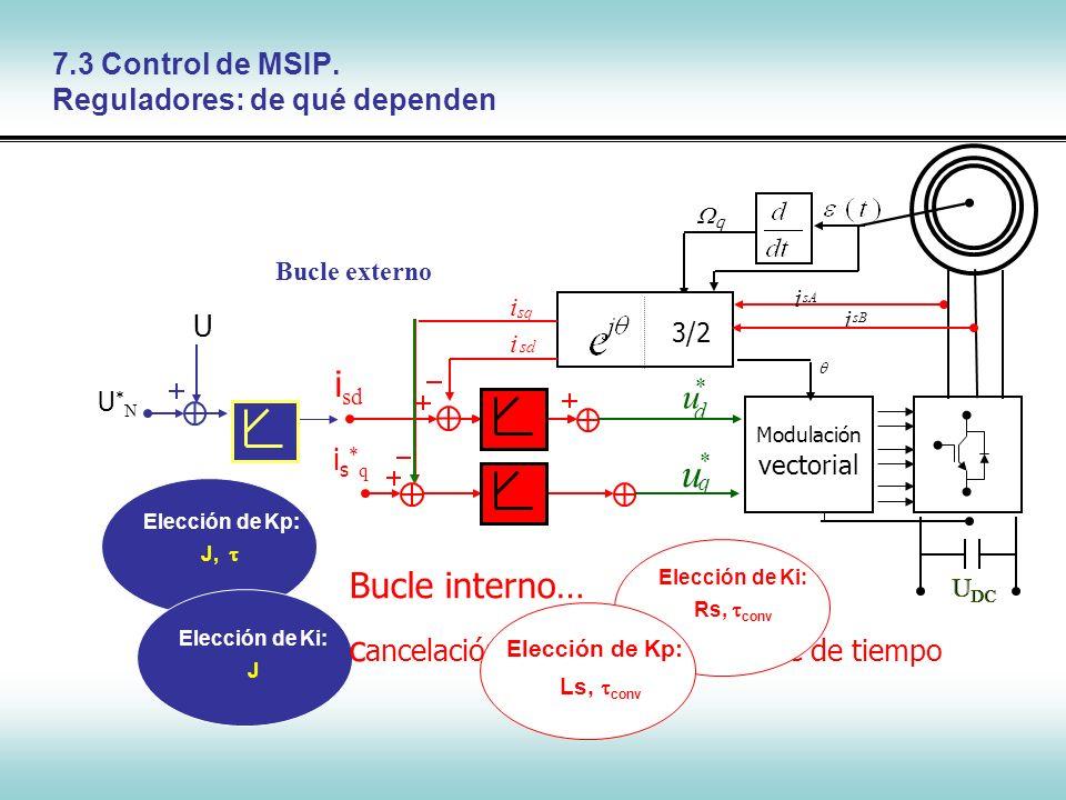 Control de Máquinas Síncronas is*qis*q i sd q q u * Modulación vectorial i sB sA i sq i sd i 3/2 d u * U DC U DC U*NU*N U Bucle externo Elección de Kp