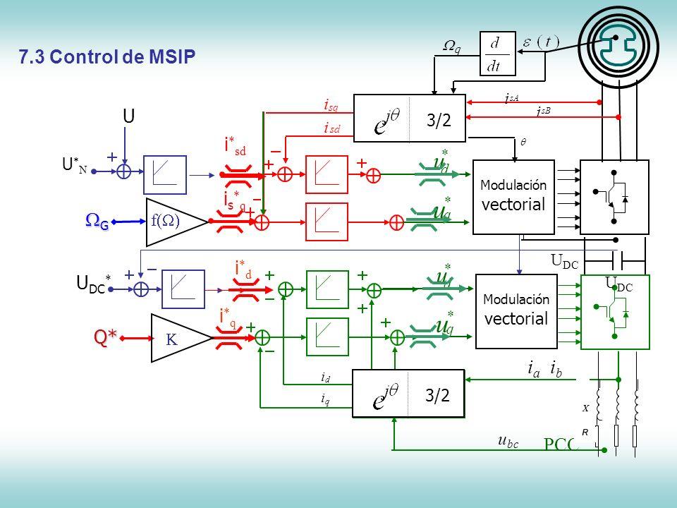 Control de Máquinas Síncronas U*NU*N U DC * PCC Consignas ibib iaia d i q i i*di*d i*qi*q u bc R X U DC 3/2 q u * Modulación vectorial d u * is*qis*q
