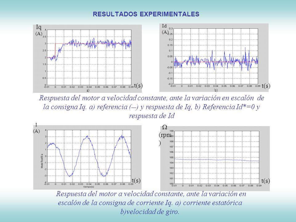 Control de Máquinas Síncronas RESULTADOS EXPERIMENTALES t(s) Iq (A) Id (A) t(s) Respuesta del motor a velocidad constante, ante la variación en escaló