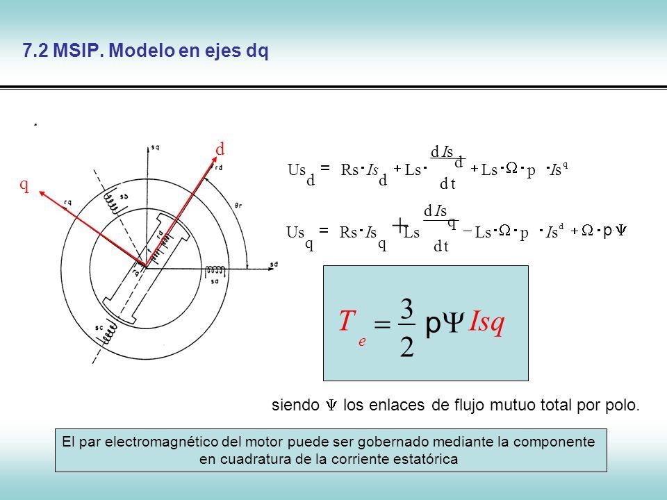 Control de Máquinas Síncronas d q 7.2 MSIP. Modelo en ejes dq sdI + td q Ls q sRs q UsI td d sd Ls d Rs d Us I Is q spLsI p. d spLsI Isq T e p 2 3 sie