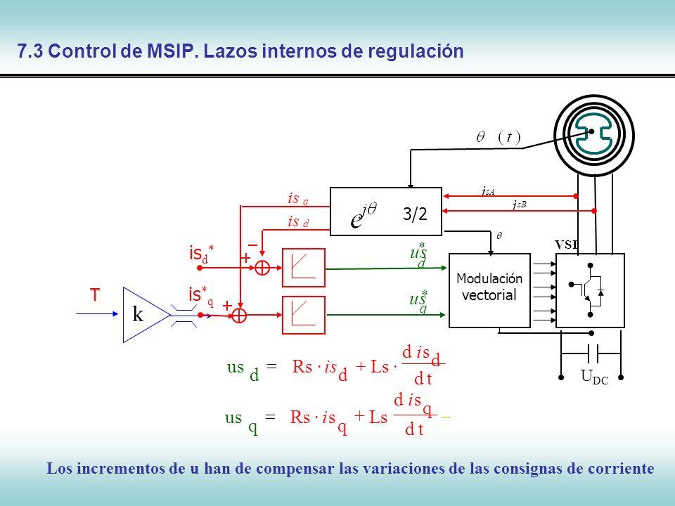 Control de Máquinas Síncronas i*qi*q i*di*d q u * Modulación vectorial i sB sA i q i d i 3/2 d u * U DC sdI td q Ls q sRs q UsI + td d sd Ls d Rs d Us I Is p d spLsI q spLsI q spLsI p d sp-LsI 7.3 Control de MSIP.Términos de Compensación Queda por determinar is*dis*d G f