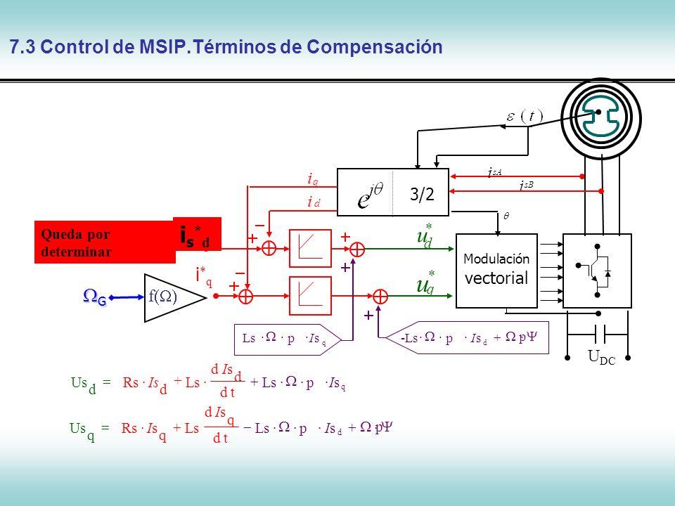 Control de Máquinas Síncronas La eficacia del control depende del método de seguimiento de la referencia (usd*, usq*): is*qis*q is*dis*d q us * Modulación de los pulsos i sB sA i sqsq i sd i 3/2 d us * U DC TGTGTGTG k U*NU*N U 7.3 Control de MSIP.Debilitamiento Límite de la consigna de isd Proteger el sistema us d * us q * u*u* U>U N