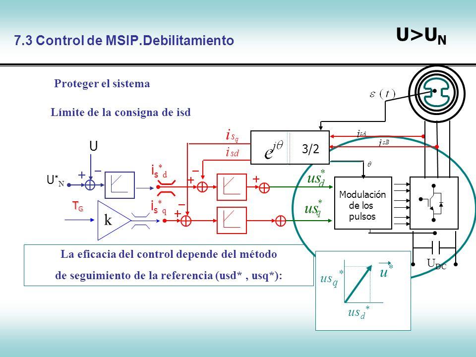 Control de Máquinas Síncronas is*qis*q i sd q q u * Modulación vectorial i sB sA i sq i sd i 3/2 d u * U DC U DC U*NU*N U Bucle externo Elección de Kp: J, Elección de Ki: J Bucle interno… c ancelación de la mayor constante de tiempo Elección de Ki: Rs, conv Elección de Kp: Ls, conv 7.3 Control de MSIP.