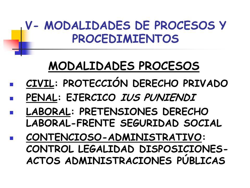 V- MODALIDADES DE PROCESOS Y PROCEDIMIENTOS MODALIDADES PROCESOS CIVIL: PROTECCIÓN DERECHO PRIVADO PENAL: EJERCICO IUS PUNIENDI LABORAL: PRETENSIONES