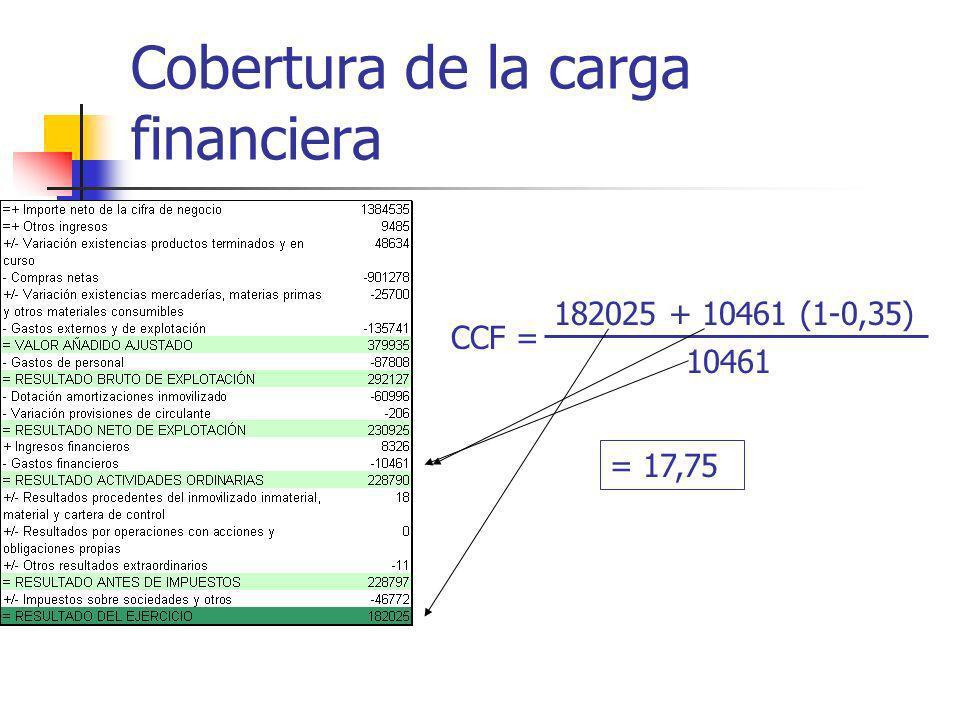 Cobertura de la carga financiera 182025 + 10461 (1-0,35) 10461 CCF = = 17,75