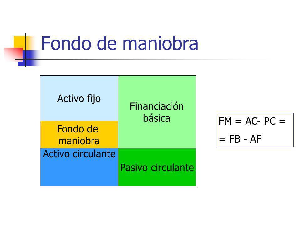Fondo de maniobra Activo fijo Financiación básica Activo circulante Pasivo circulante Fondo de maniobra FM = AC- PC = = FB - AF