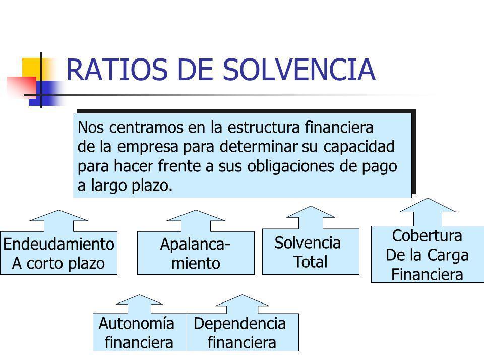 RATIOS DE SOLVENCIA Nos centramos en la estructura financiera de la empresa para determinar su capacidad para hacer frente a sus obligaciones de pago