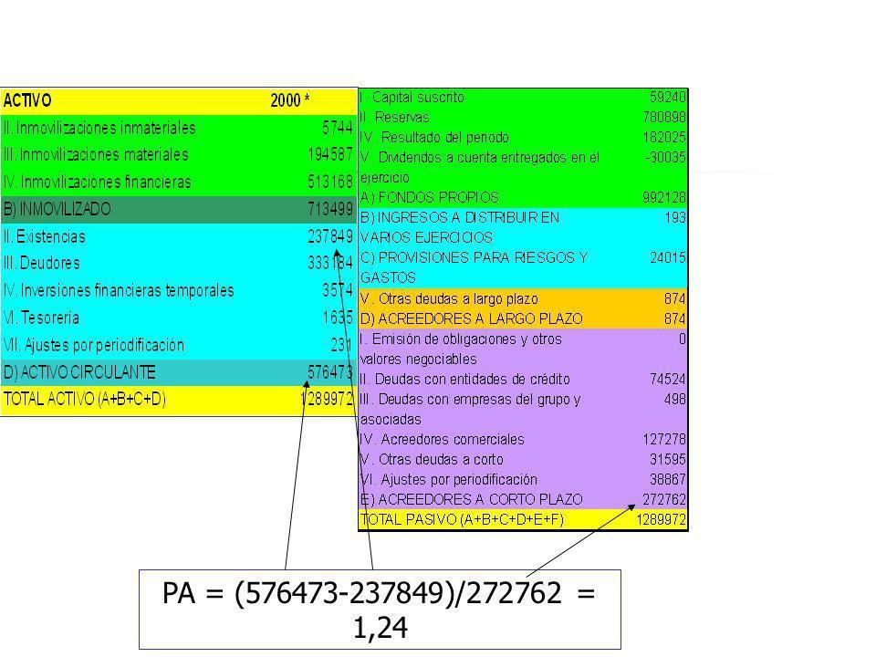 PA = (576473-237849)/272762 = 1,24