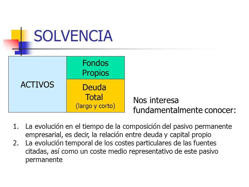 SOLVENCIA ACTIVOS Deuda Total (largo y corto) Fondos Propios 1.La evolución en el tiempo de la composición del pasivo permanente empresarial, es decir