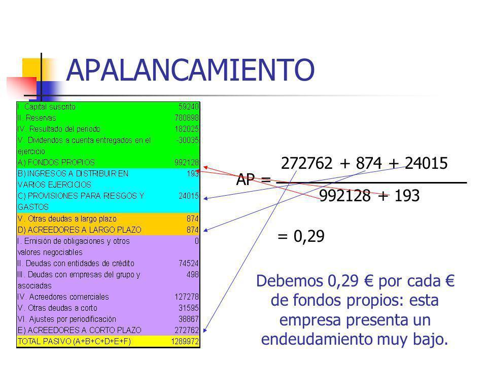 APALANCAMIENTO AP = 272762 + 874 + 24015 992128 + 193 = 0,29 Debemos 0,29 por cada de fondos propios: esta empresa presenta un endeudamiento muy bajo.