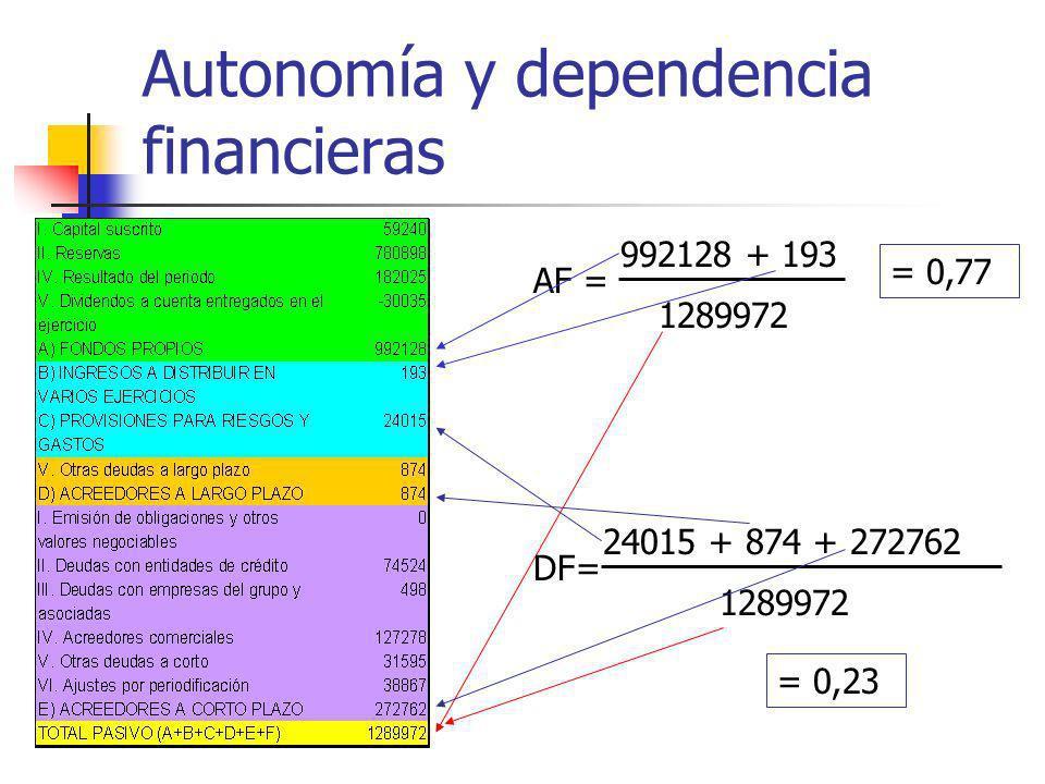 Autonomía y dependencia financieras AF = 992128 + 193 1289972 DF= 24015 + 874 + 272762 1289972 = 0,77 = 0,23