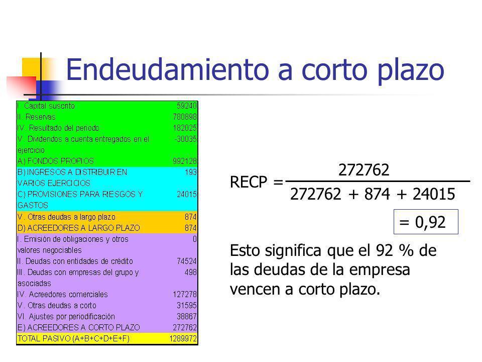 Endeudamiento a corto plazo RECP = 272762 272762 + 874 + 24015 = 0,92 Esto significa que el 92 % de las deudas de la empresa vencen a corto plazo.