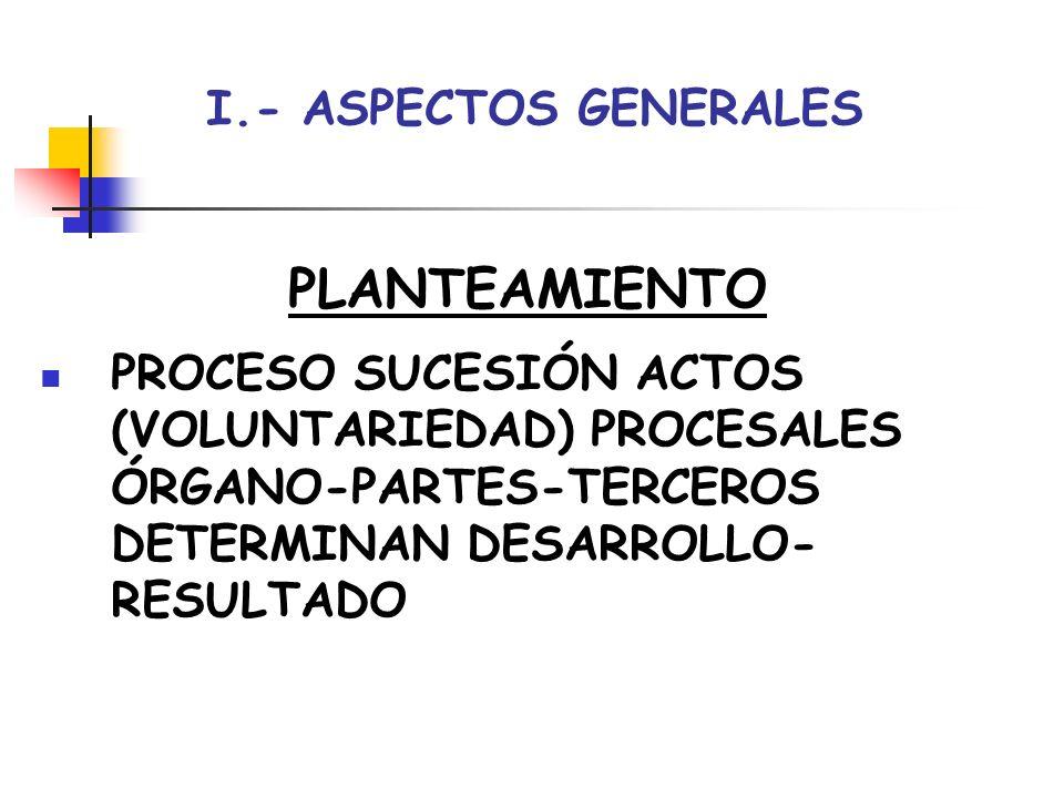 I.- ASPECTOS GENERALES CONCEPTO ACTOS (VOLUNTARIOS) QUE DESARROLLAN EFECTOS PRIMARIOS- DIRECTOS-ESPECÍFICOS-LEGALMENTE PREVISTOS EN CONSTITUCIÓN- DESARROLLO-FIN PROCESO PRECISIONES: NO TODOS ACTOS CON EFECTOS PROCESO TAMBIÉN EFECTOS FUERA PROCESO