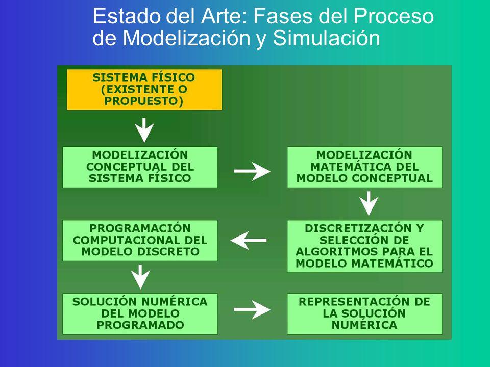 Estado del Arte: Fases del Proceso de Modelización y Simulación