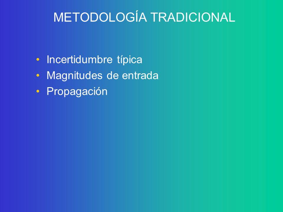 METODOLOGÍA TRADICIONAL Incertidumbre típica Magnitudes de entrada Propagación