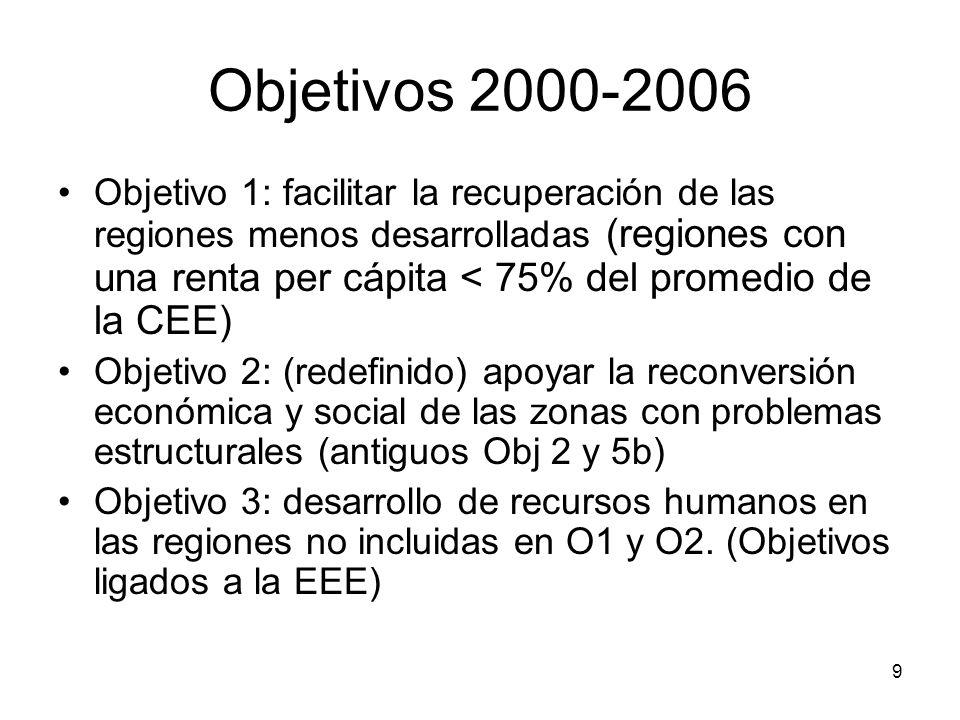 9 Objetivos 2000-2006 Objetivo 1: facilitar la recuperación de las regiones menos desarrolladas (regiones con una renta per cápita < 75% del promedio