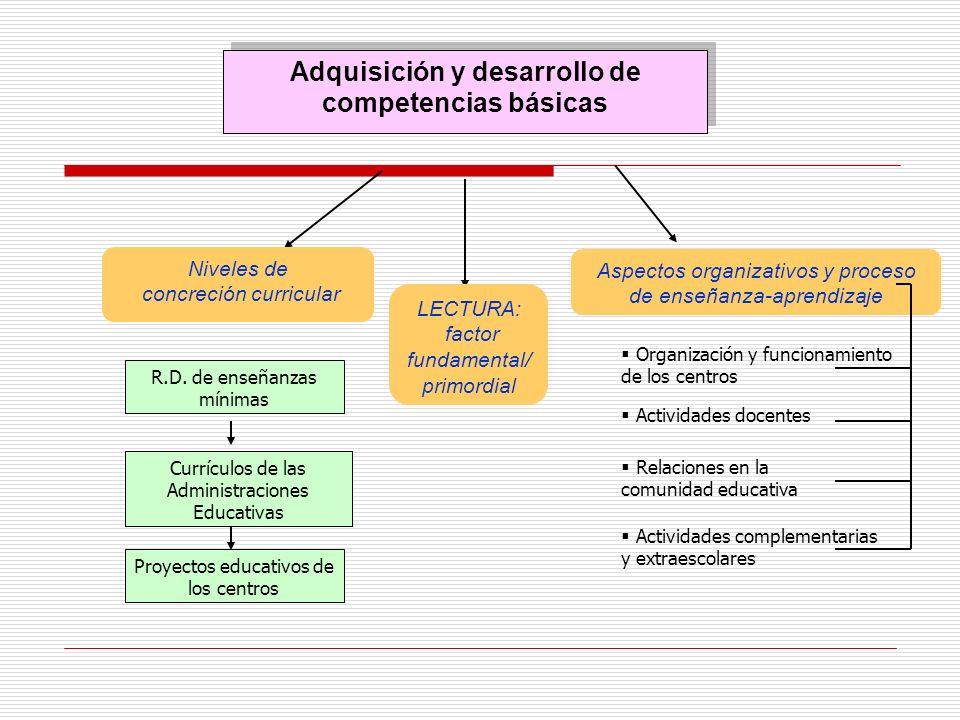 Adquisición y desarrollo de competencias básicas LECTURA: factor fundamental/ primordial Niveles de concreción curricular Aspectos organizativos y pro