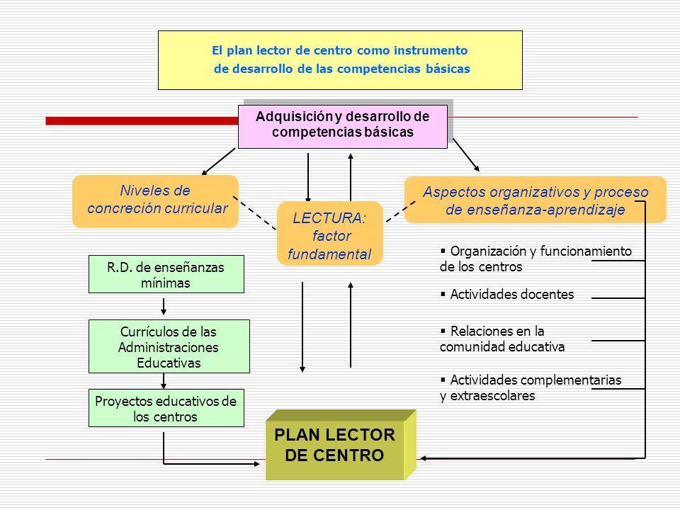 El plan lector de centro como instrumento de desarrollo de las competencias básicas Adquisición y desarrollo de competencias básicas LECTURA: factor f