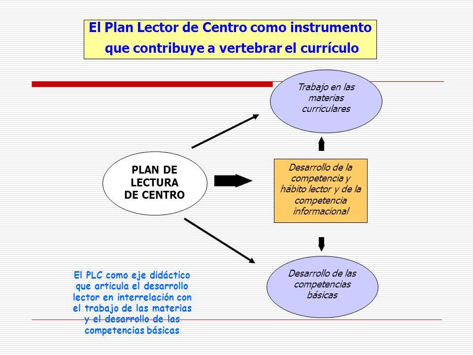 El Plan Lector de Centro como instrumento que contribuye a vertebrar el currículo PLAN DE LECTURA DE CENTRO Trabajo en las materias curriculares Desar