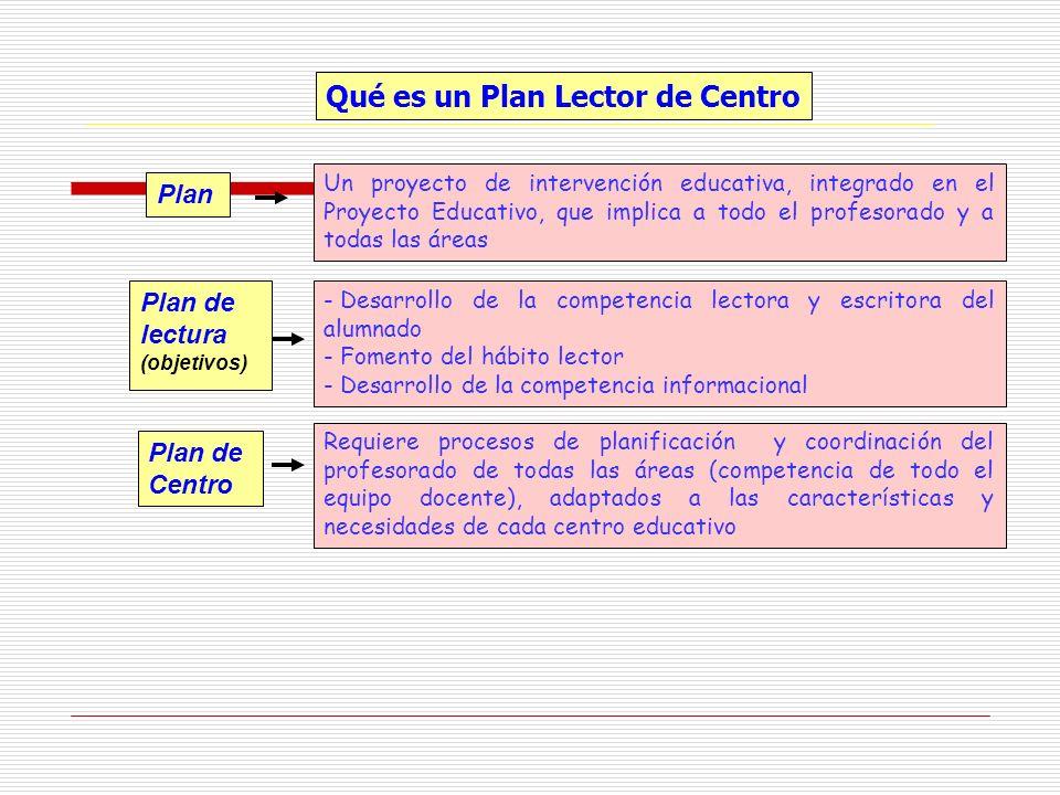 Qué es un Plan Lector de Centro Plan Un proyecto de intervención educativa, integrado en el Proyecto Educativo, que implica a todo el profesorado y a
