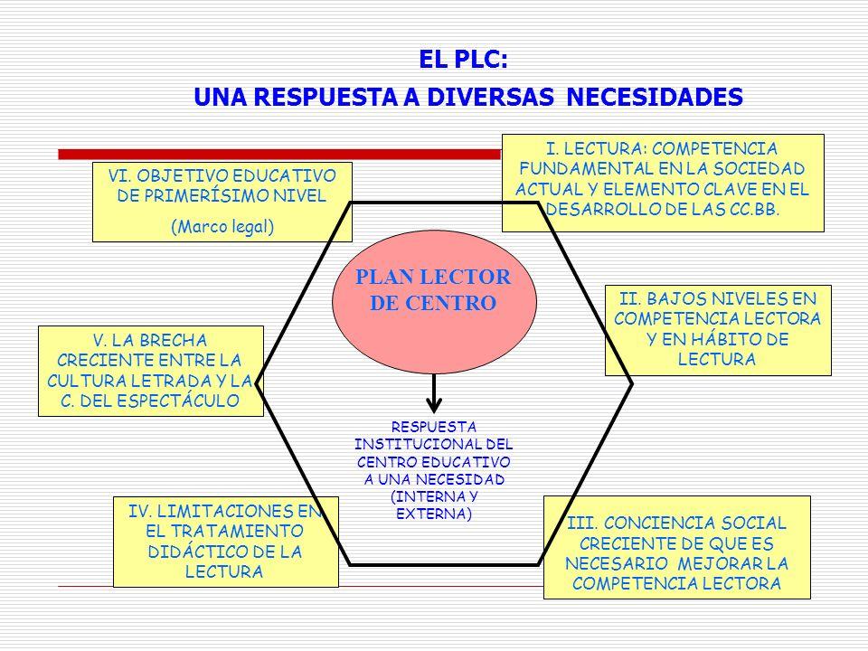 I. LECTURA: COMPETENCIA FUNDAMENTAL EN LA SOCIEDAD ACTUAL Y ELEMENTO CLAVE EN EL DESARROLLO DE LAS CC.BB. VI. OBJETIVO EDUCATIVO DE PRIMERÍSIMO NIVEL