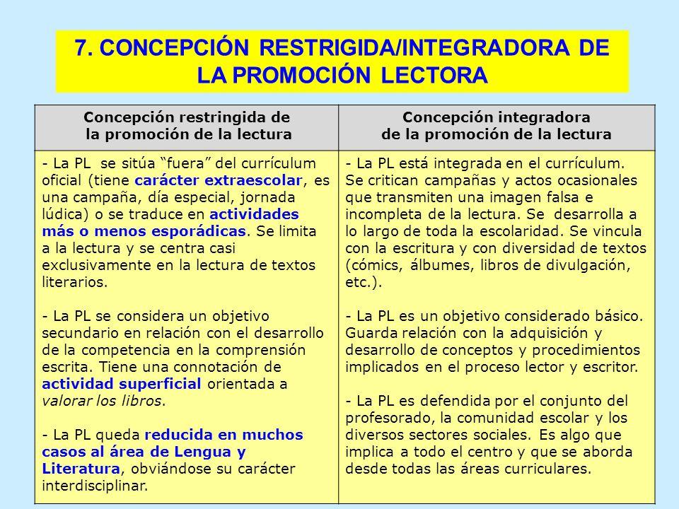 3. ¿EXCESO DE CONTENIDOS? 5. COMPLEJIDAD DE LA LABOR DOCENTE7. CONCEPCIÓN RESTRIGIDA/INTEGRADORA DE LA PROMOCIÓN LECTORA Concepción restringida de la