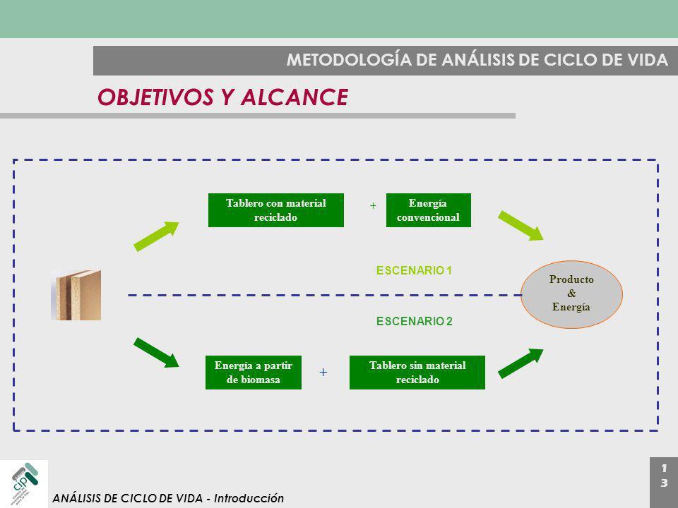 1313 ANÁLISIS DE CICLO DE VIDA - Introducción METODOLOGÍA DE ANÁLISIS DE CICLO DE VIDA OBJETIVOS Y ALCANCE Tablero con material reciclado Energía a pa