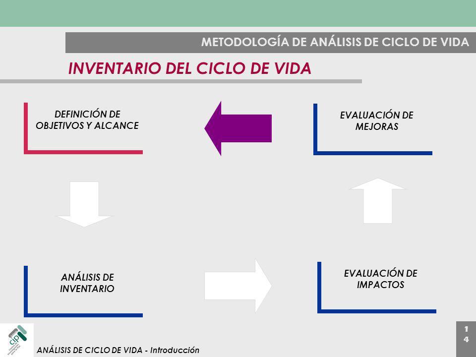 1414 ANÁLISIS DE CICLO DE VIDA - Introducción METODOLOGÍA DE ANÁLISIS DE CICLO DE VIDA INVENTARIO DEL CICLO DE VIDA DEFINICIÓN DE OBJETIVOS Y ALCANCE