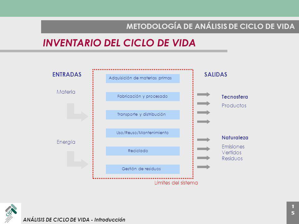 1515 ANÁLISIS DE CICLO DE VIDA - Introducción METODOLOGÍA DE ANÁLISIS DE CICLO DE VIDA INVENTARIO DEL CICLO DE VIDA Adquisición de materias primas Fab