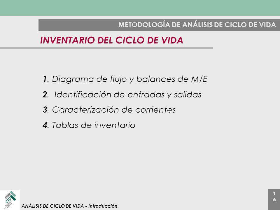 1616 ANÁLISIS DE CICLO DE VIDA - Introducción METODOLOGÍA DE ANÁLISIS DE CICLO DE VIDA INVENTARIO DEL CICLO DE VIDA 1. Diagrama de flujo y balances de