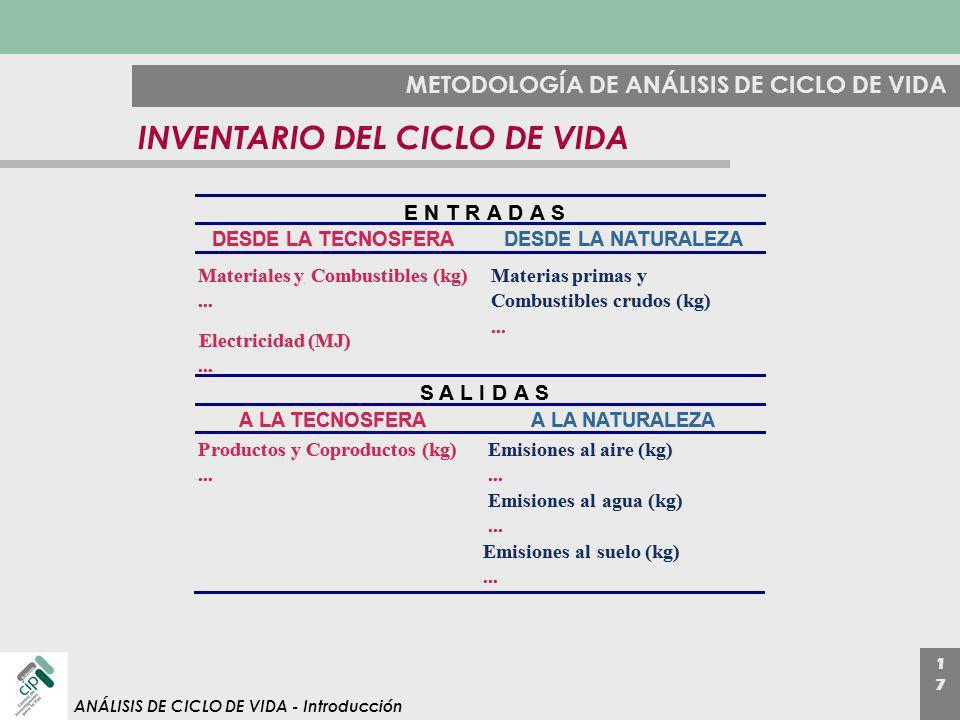1717 ANÁLISIS DE CICLO DE VIDA - Introducción METODOLOGÍA DE ANÁLISIS DE CICLO DE VIDA INVENTARIO DEL CICLO DE VIDA ENTRADAS DESDE LA TECNOSFERADESDE