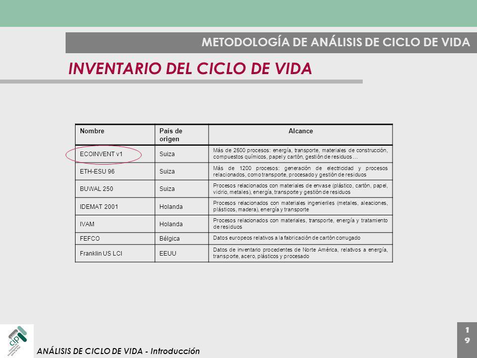 1919 ANÁLISIS DE CICLO DE VIDA - Introducción METODOLOGÍA DE ANÁLISIS DE CICLO DE VIDA INVENTARIO DEL CICLO DE VIDA NombrePaís de origen Alcance ECOIN