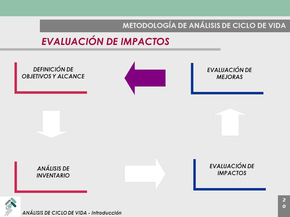 2020 ANÁLISIS DE CICLO DE VIDA - Introducción METODOLOGÍA DE ANÁLISIS DE CICLO DE VIDA EVALUACIÓN DE IMPACTOS DEFINICIÓN DE OBJETIVOS Y ALCANCE ANÁLIS